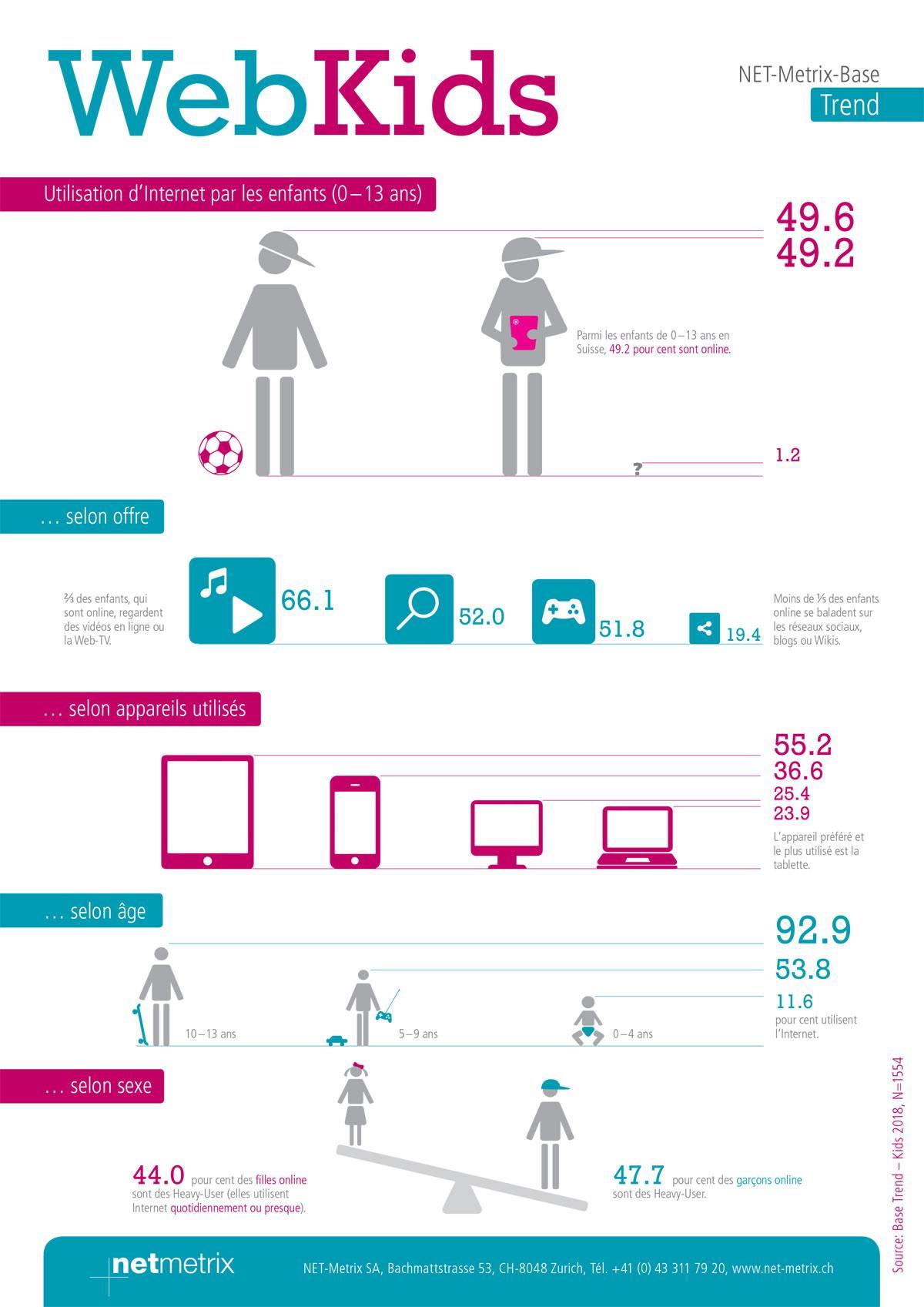 WebKids: l'infographie de Net-Metrix.
