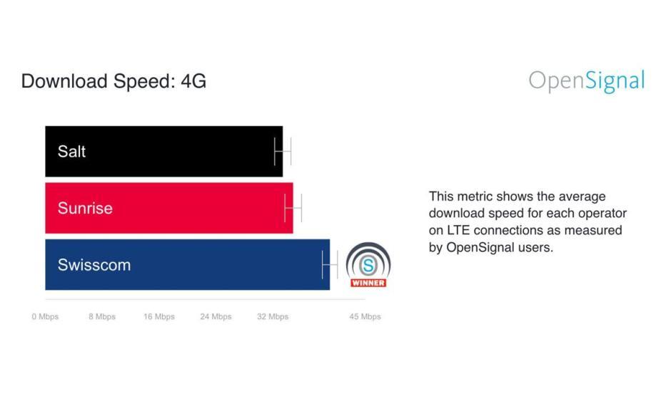 Swisscom propose la 4G la plus rapide de Suisse, selon OpenSignal.