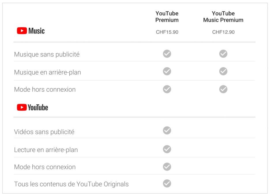 Les trois versions de YouTube: comparatif.
