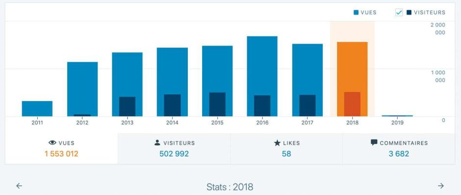 Plus de 500'000 visiteurs annuels en 2018: un nouveau record selon l'outil de statistiques de WordPress.