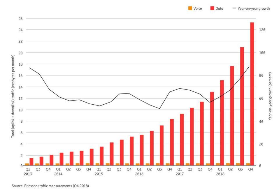 Au niveau mondial, le trafic de données sur le mobile continue d'exploser.