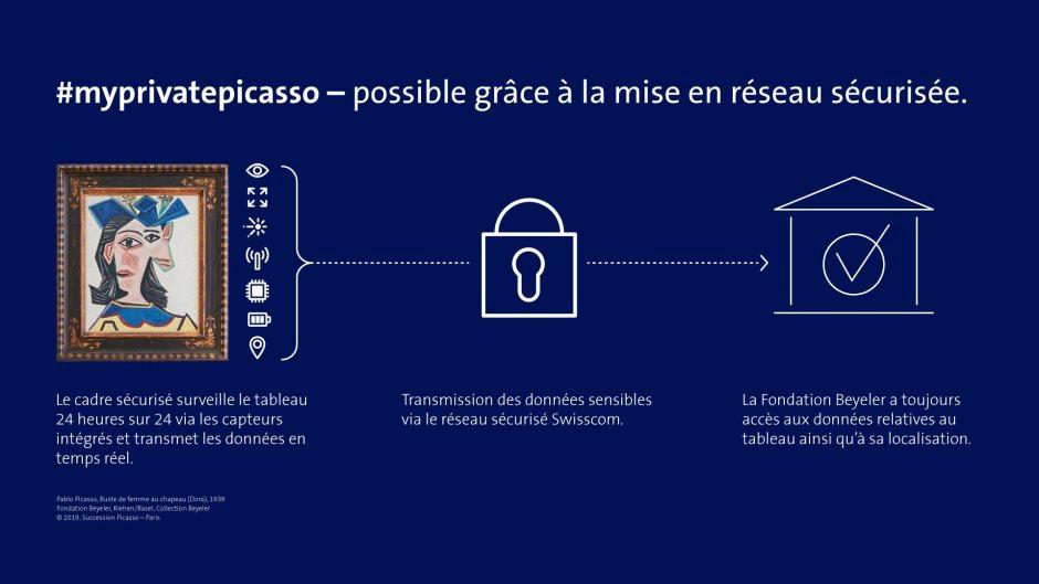 Opération Picasso: prétexte technologique pour Swisscom?