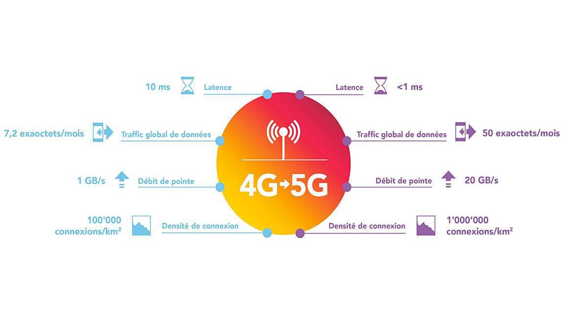 Petit comparatif 4G-5G.