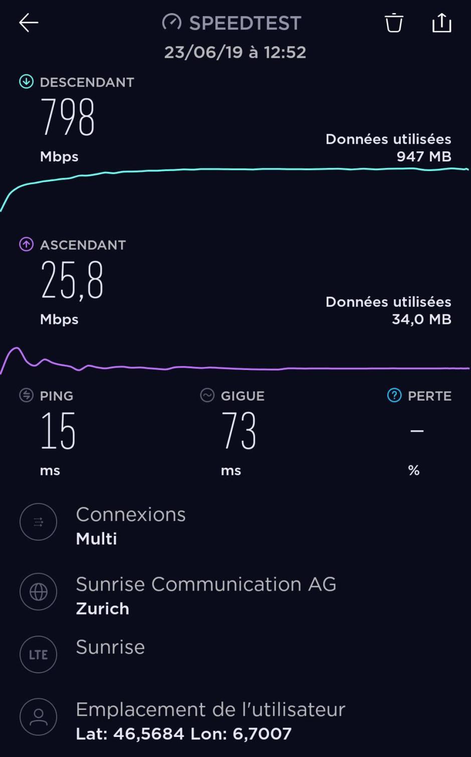 800 Mbits/sec en 5G sur l'excellent réseau mobile de Sunrise.