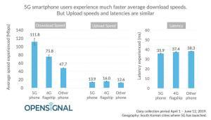 Quelle vitesse de téléchargement en 5G? En moyenne 112 Mbits/sec, selon Opensignal