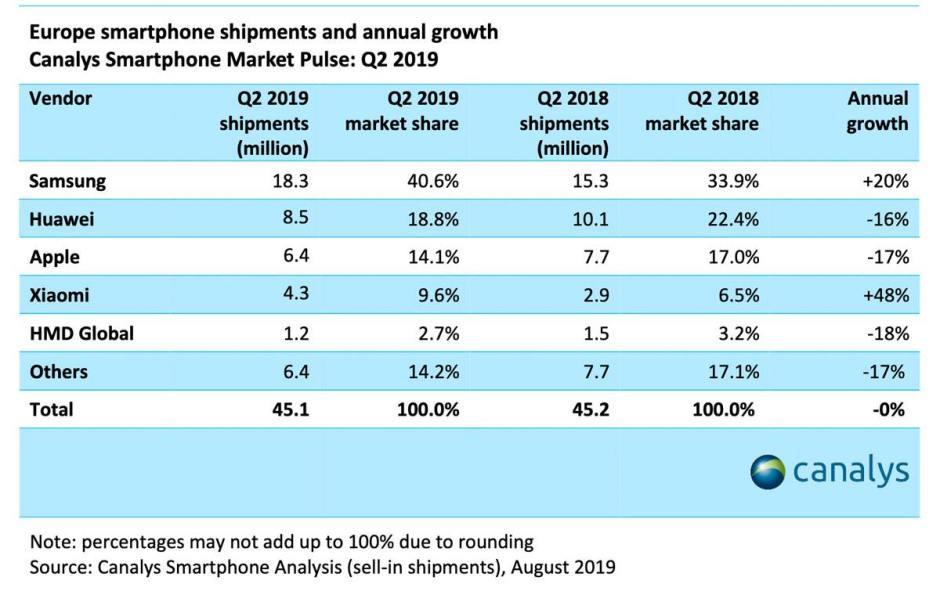 Les ventes de smartphones au 2e trimestre en Europe, selon Canalys.