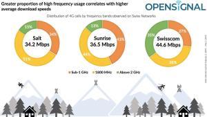 OpenSignal explique pourquoi Swisscom gagne en vitesse et Sunrise en couverture 4G
