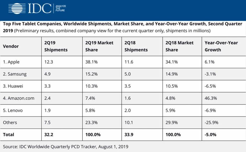 Le marché mondial des tablettes tactiles au 2e trimestre 2019, selon IDC.