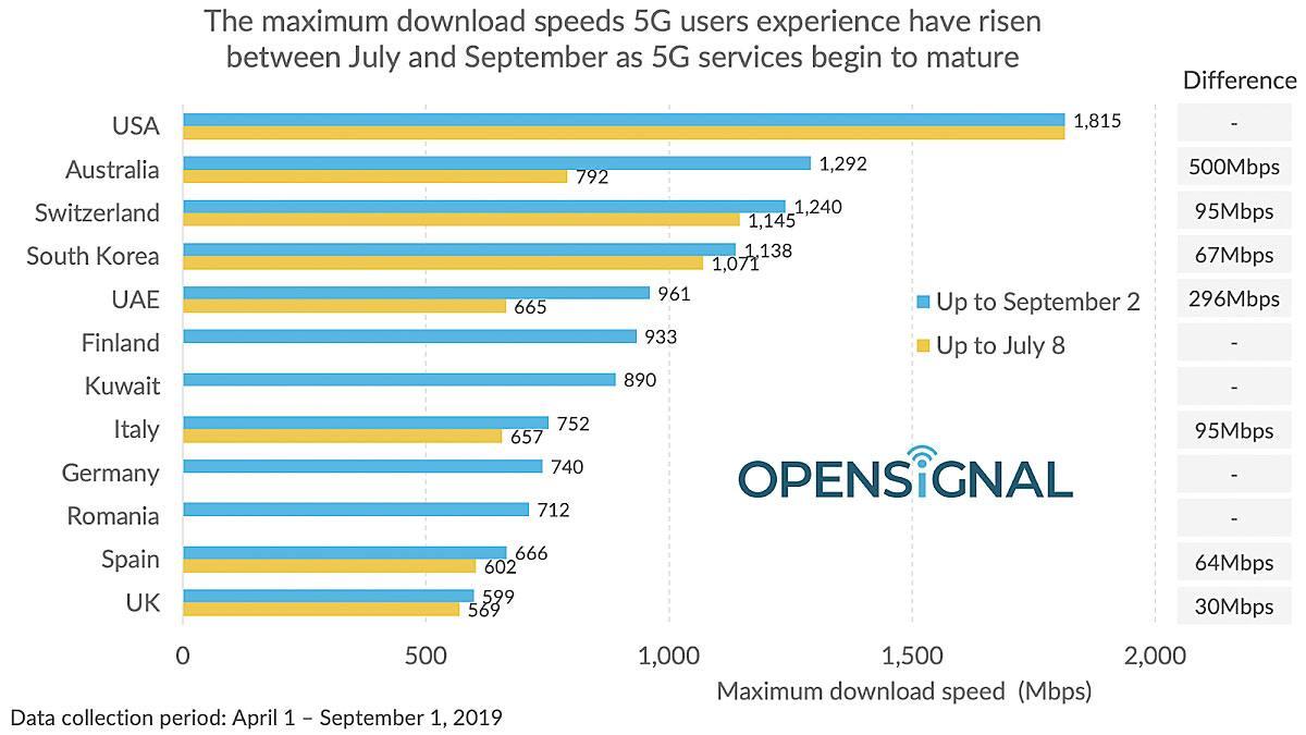 La 5G va toujours plus vite, selon OpenSignal.