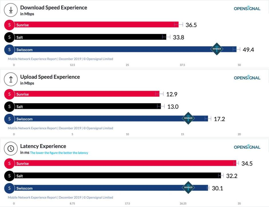 Téléchargement, téléversement ou latence: Swisscom toujours le meilleur, selon Opensignal..