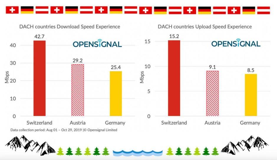 La Suisse bien plus rapide que nos voisins germanophones, selon Opensignal.