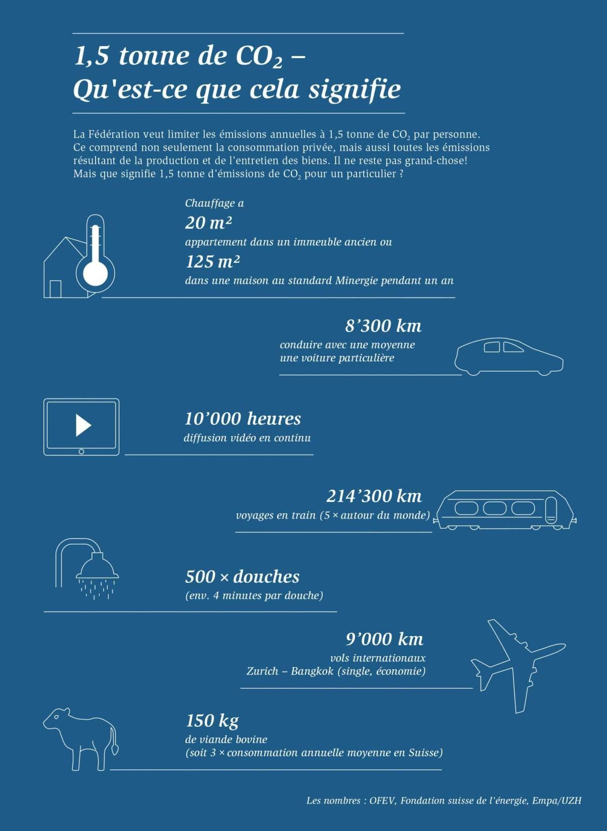 D'ici 2050, la Confédération entend ramener les émissions annuelles de CO2 à 1,5 tonne per capita. Graphique:Empa.