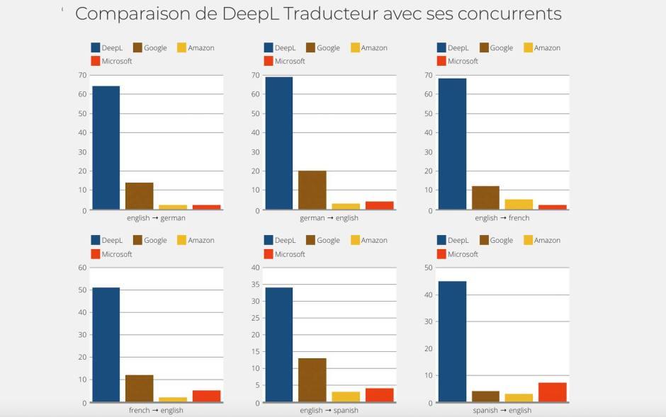 DeepL comparés à ses concurrents, selon ses propres tests.