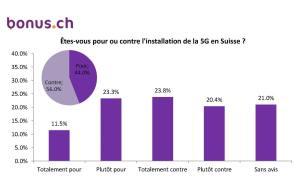 Femmes et Romands sont les plus opposés à la 5G. Vraiment?