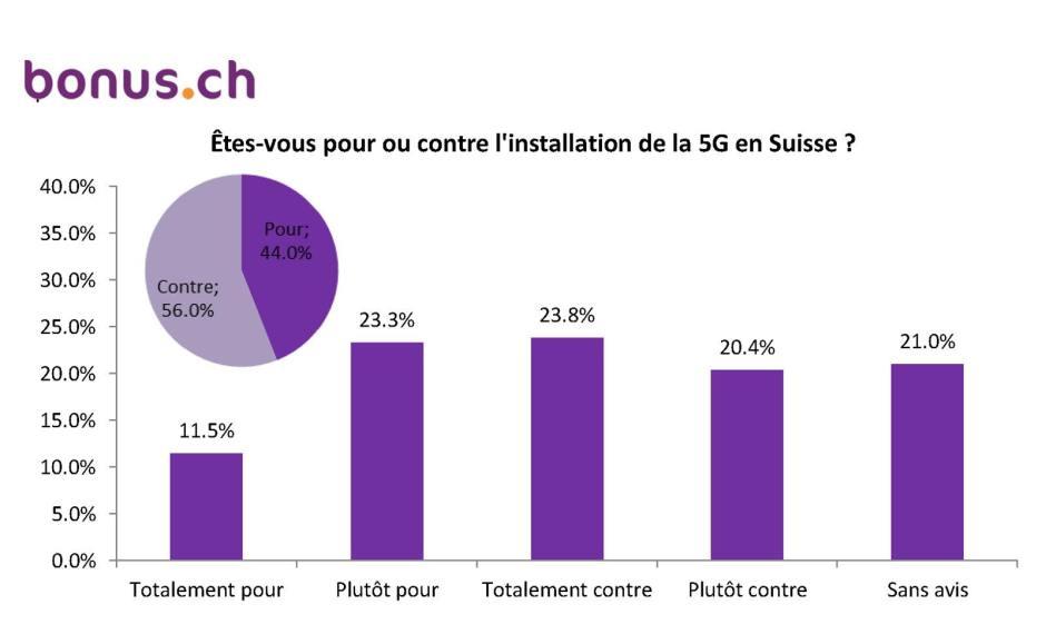 Les résultats principaux du sondage de Bonus.ch sur la 5G.