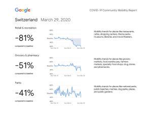 Coronavirus: les cartes suisses de Google pour mesurer l'impact des mesures