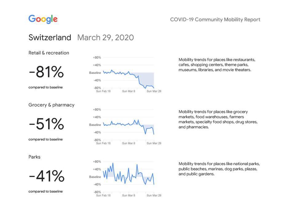 Coronavirus Covid 19: le rapport sur la mobilité de Google pour la Suisse.