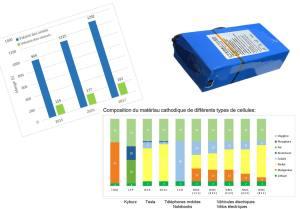 High-tech: quel recyclage pour les multiples formes de batteries au lithium?