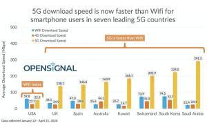 High-tech: la 5G est-elle réellement plus rapide que la 4G et le Wi-Fi?