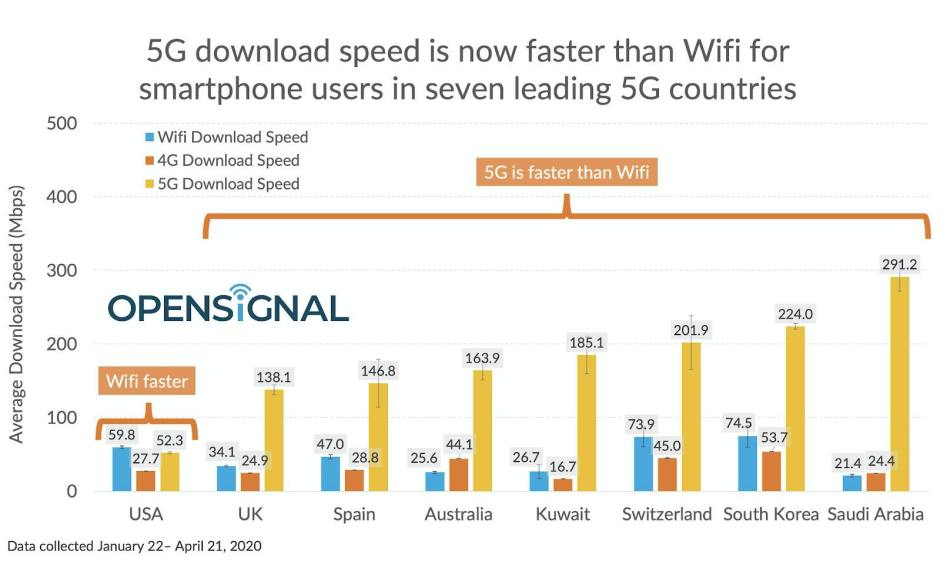 La 5G serait en moyenne plus rapide que le Wi-Fi, selon Opensignal.
