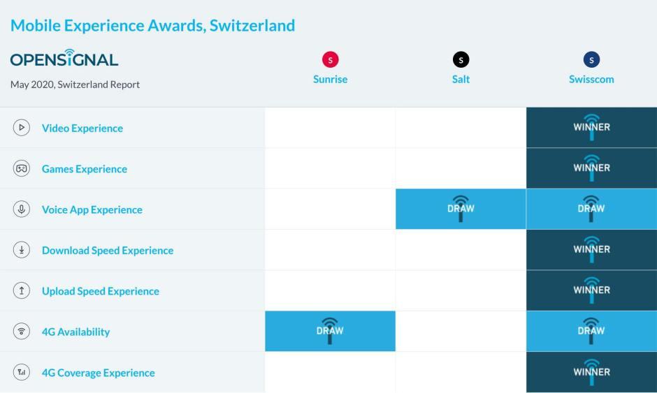 Opensignal confirme l'excellence du réseau mobile de Swisscom! © Opensignal Limited.