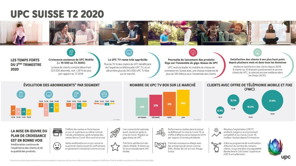 UPC Q2 2020.