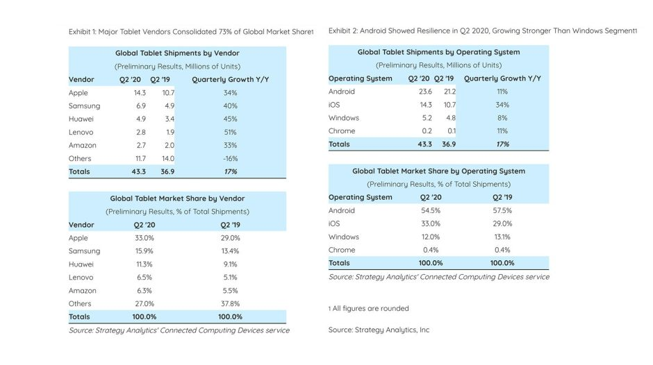 Le boom des tablettes au 2e trimestre 2020.