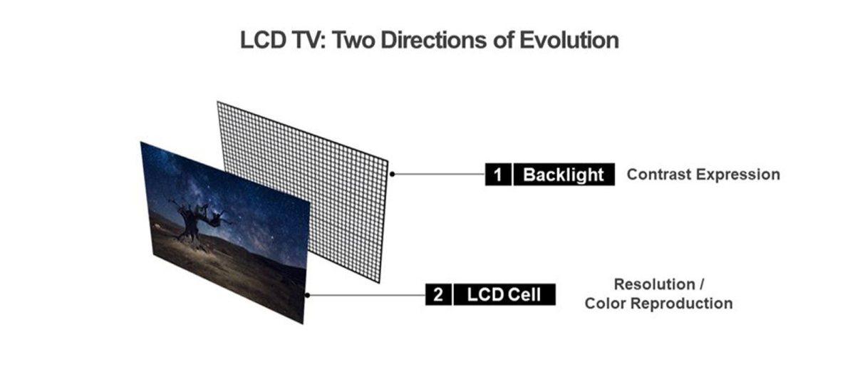 Les deux axes d'évolution des écrans LCD.