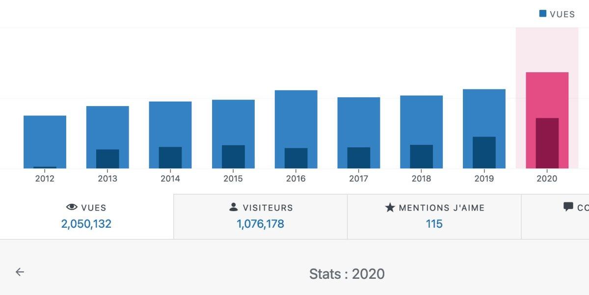 Nouveaux records pour xavierstuder.com en 2020, selon WordPress.