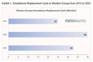 Un nouveau smartphone tous les 40mois en Europe. Accélération en vue?
