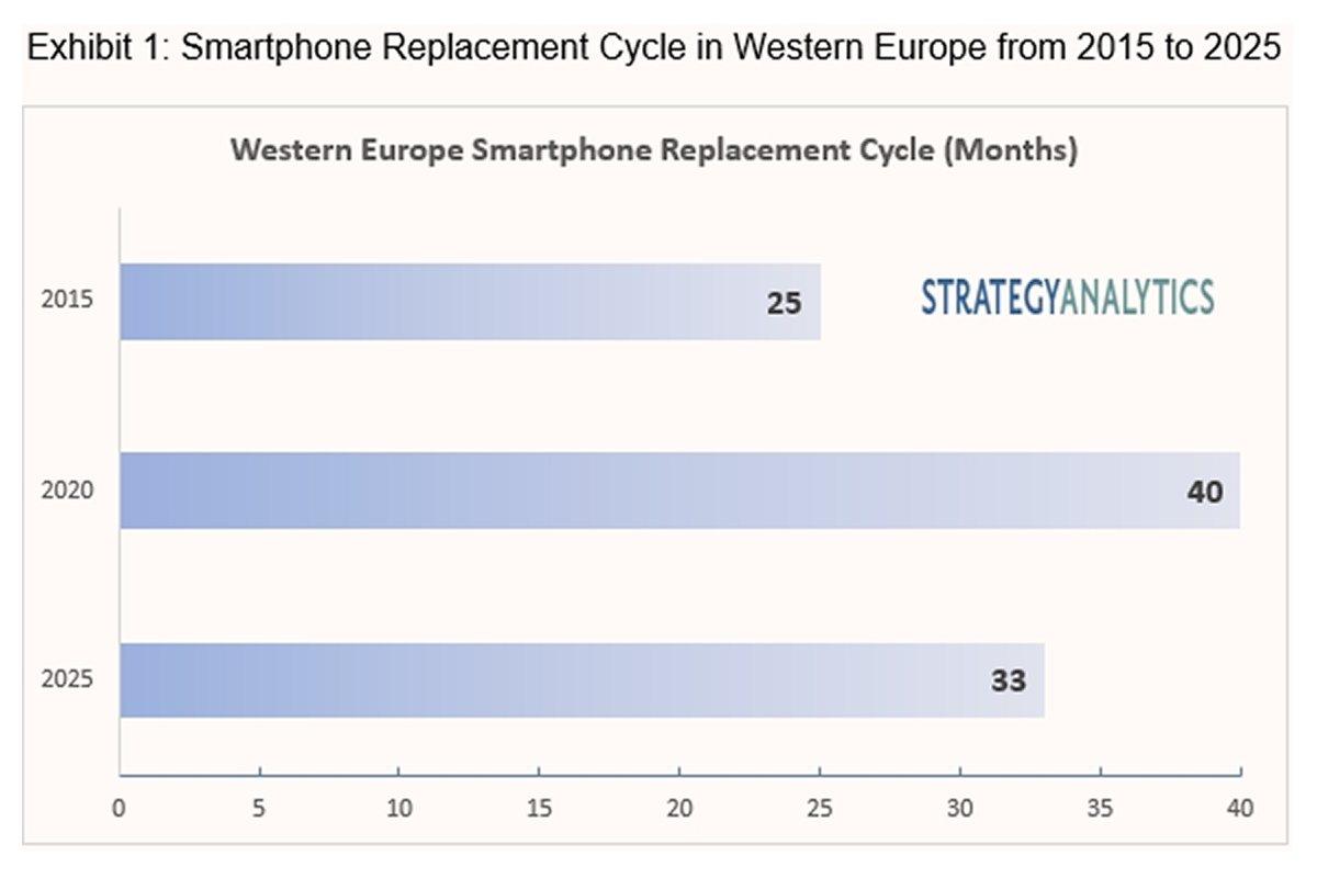 Les smartphones sont assez mûrs pour durer dix ans.