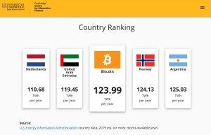 La grande absurdité du Bitcoin consomme plus d'électricité que les Pays-Bas