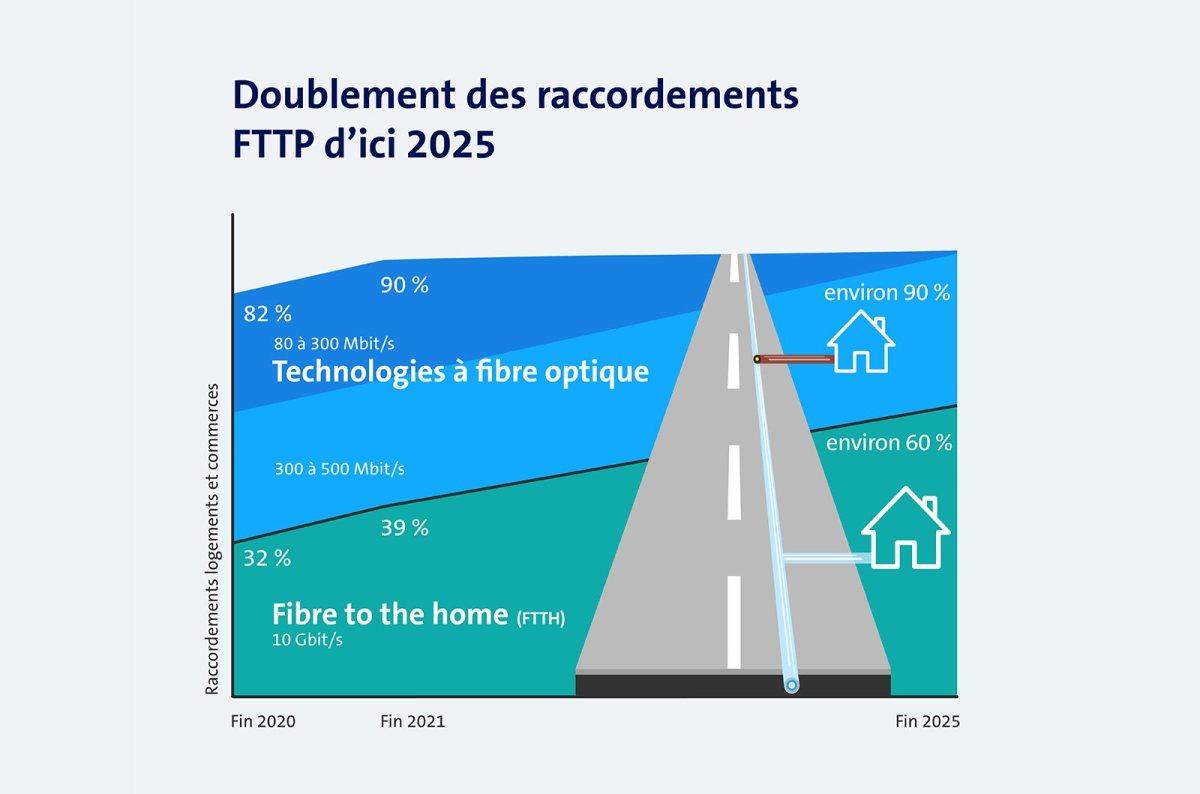 A fin 2020, Swisscom raccordait directement d'un salon sur trois à la fibre optique.