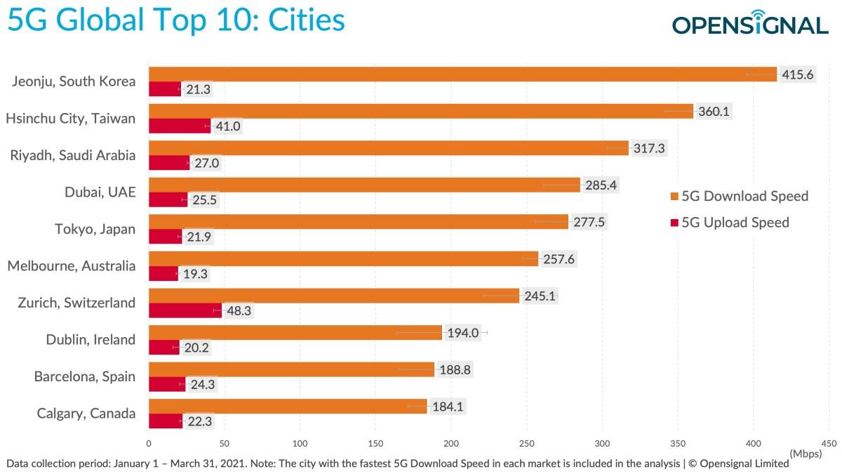 Les villes les plus rapide en 5G, dont Zurich.