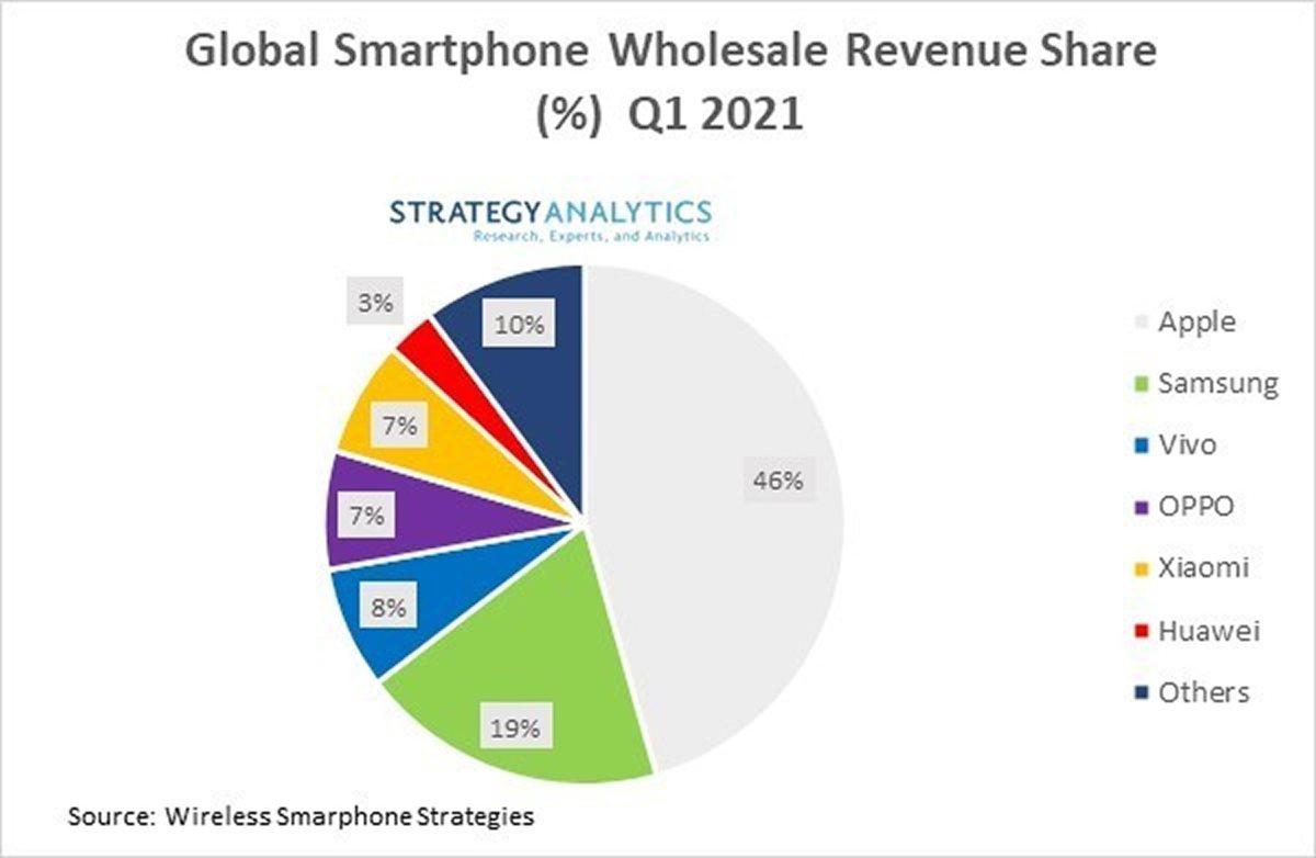 Le gigantesque marché des smartphones.