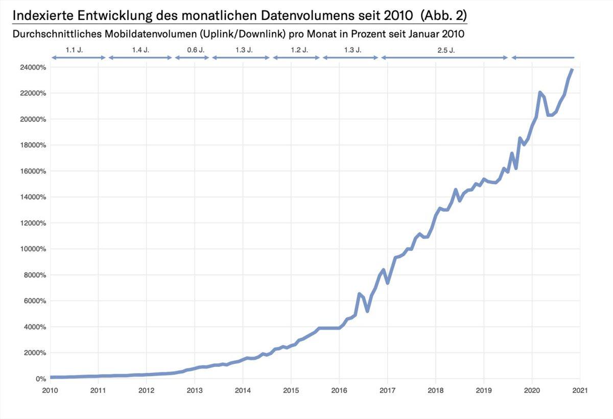 L'explosion de la demande mobile se poursuit.