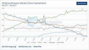 Read more about the article Internet: Microsoft Edge dépasse désormais Firefox en Suisse!