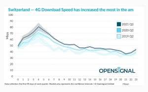 Read more about the article Mobile: les vitesses de téléchargement augmentent plus la journée en 4G en Suisse
