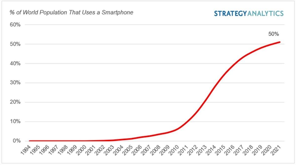 Evolution du nombre de smartphone. Strategy Analytics.