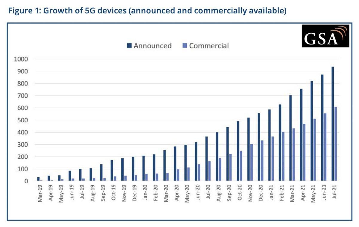 la 5G se banalise presque partout...