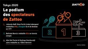 Read more about the article Les opérateurs télécoms savent que vous regardez la TV et ils l'analysent!