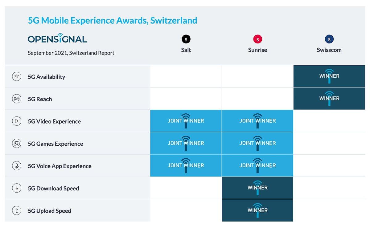 5G en Suisse: Sunrise et Swisscom en tête. © Opensignal Limited.