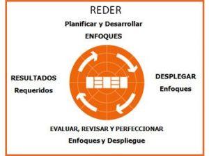 Esquema lógico REDER - Modelo EFQM de excelencia