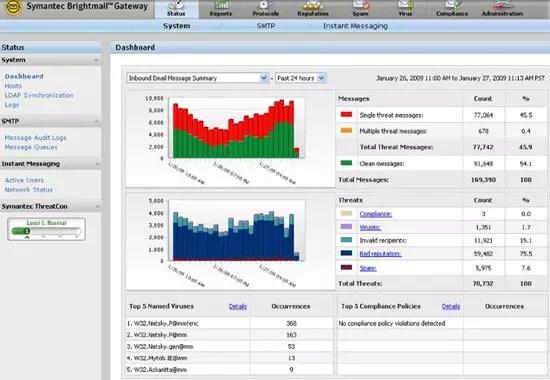 Symantec Brightmail Gateway