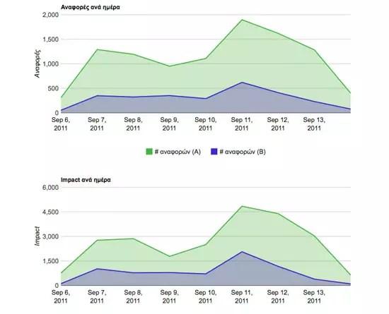 Πόσοι συζητούν για ΠΑΣΟΚ και ΝΔ στα Social Media