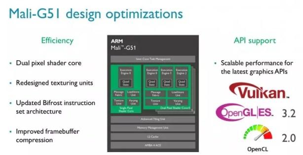 ARM Mali-G51 design optimizations