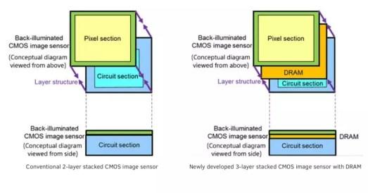 Sony CMOS DRAM sensor