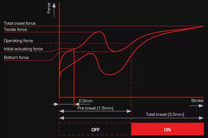 Creative Sound BlasterX Vanguard K08 PRES Response Graph