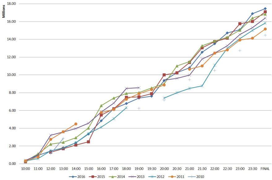 GFA2016-Graph