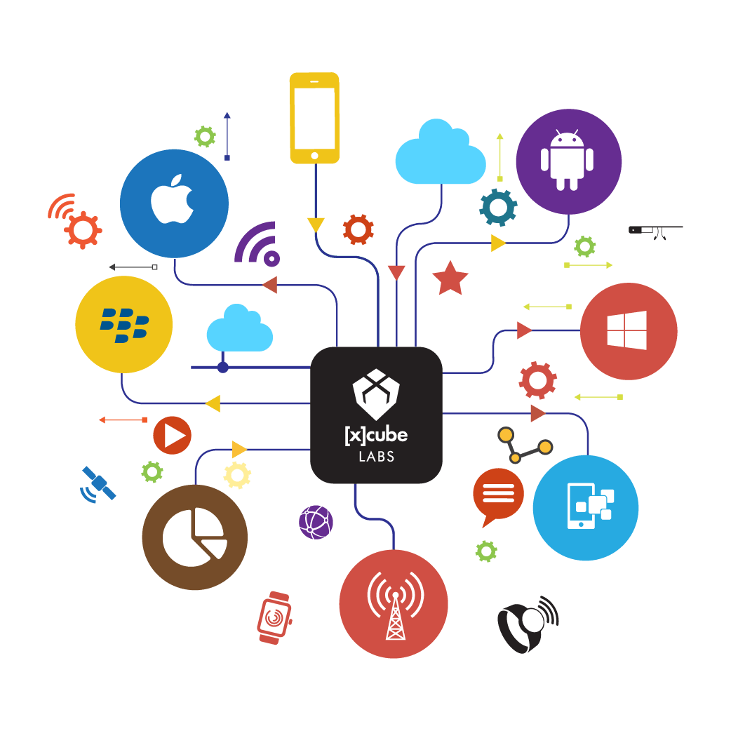 Mobile Security Awareness